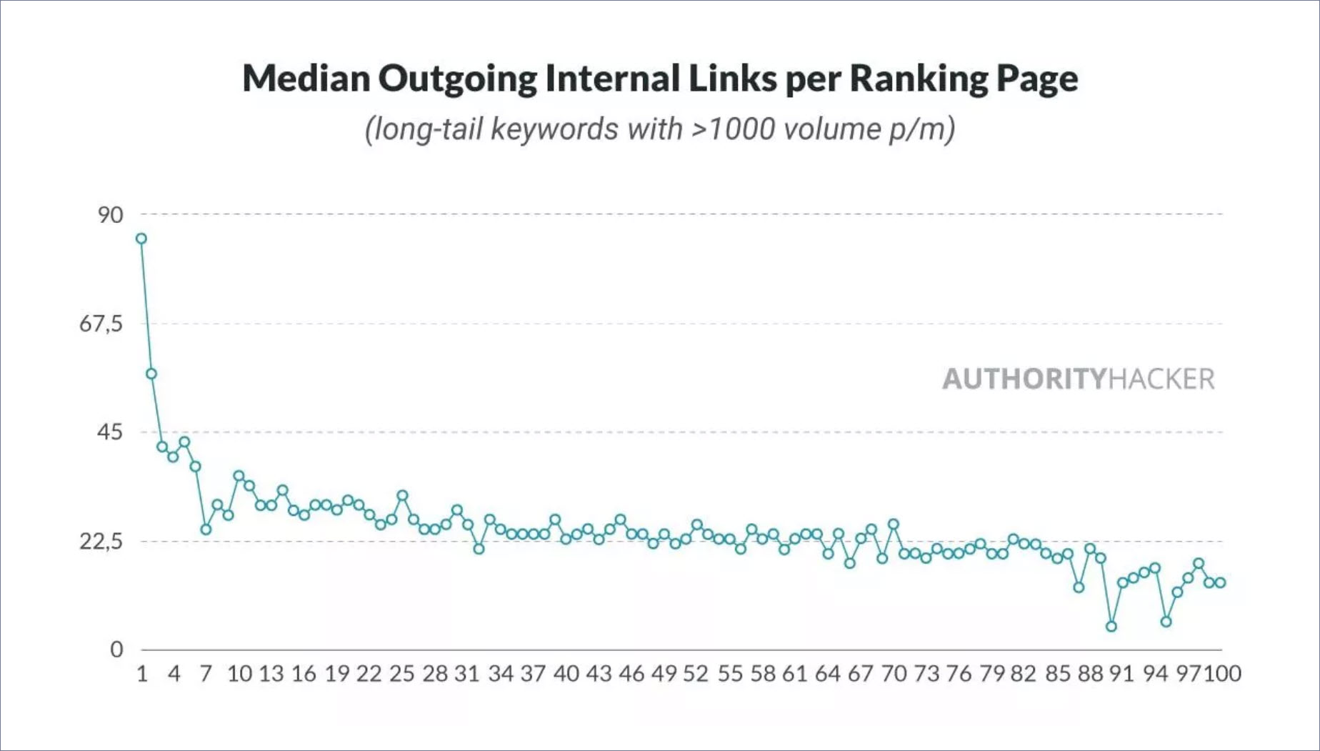 blog seo internal and external links chart