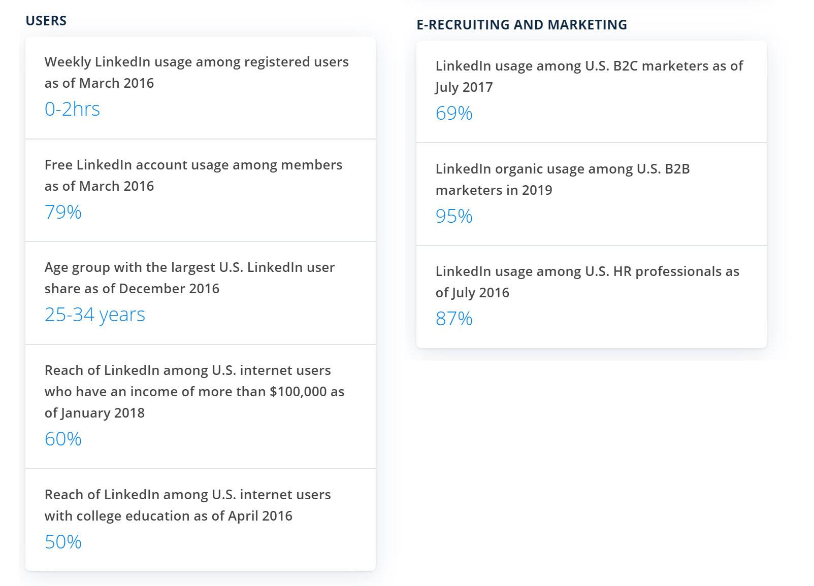 promote blog after publishing - linkedin key figures